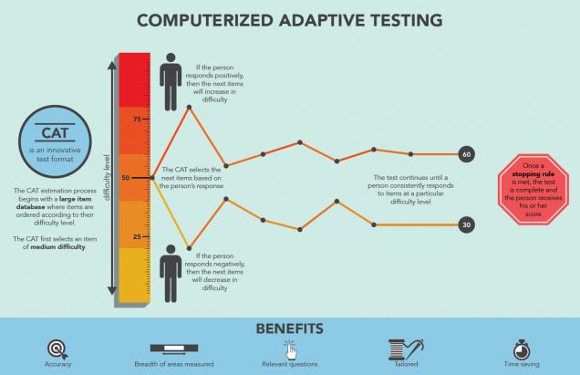 adaptive testing, computerized adaptive testing, career assessment, pre employment testing, hiring solutions, hiring assessment, assessment for hiring, pre hiring assessment, hiring assessment test, hiring assessment tools